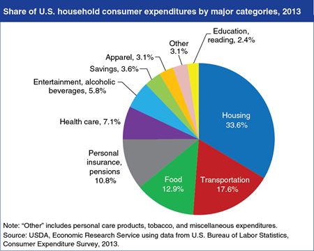 Food Accounts For 13% of American Households' Budgets - Beef2Live