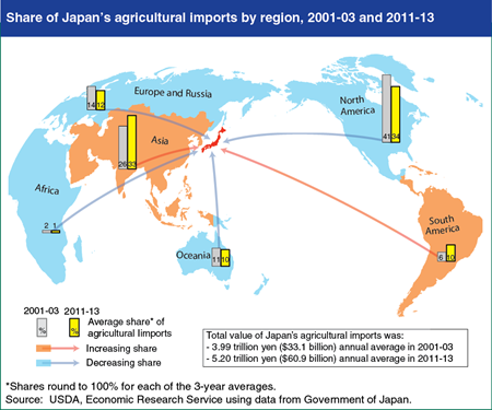 Map Of America And Japan.U S Share Of Japan S Agricultural Imports Declining Beef2live